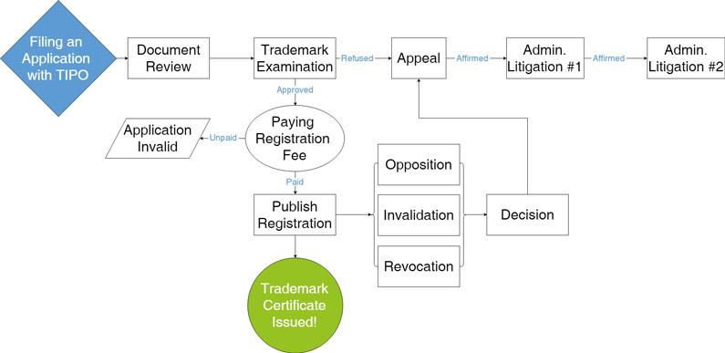Taiwan Trademark Application Process