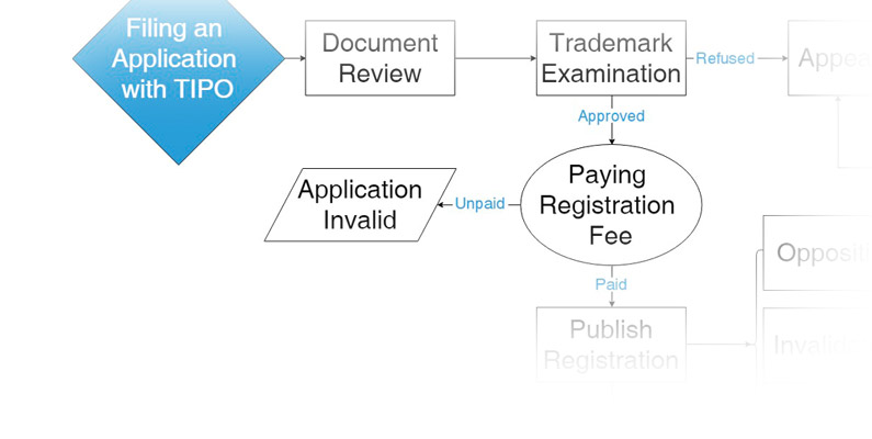 Taiwan Trademark Application Process