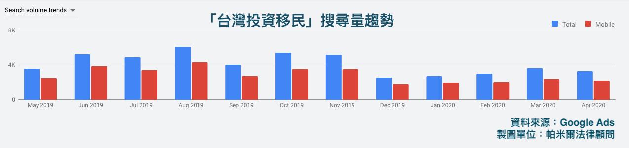 musa-trademark-台灣投資移民搜尋量趨勢