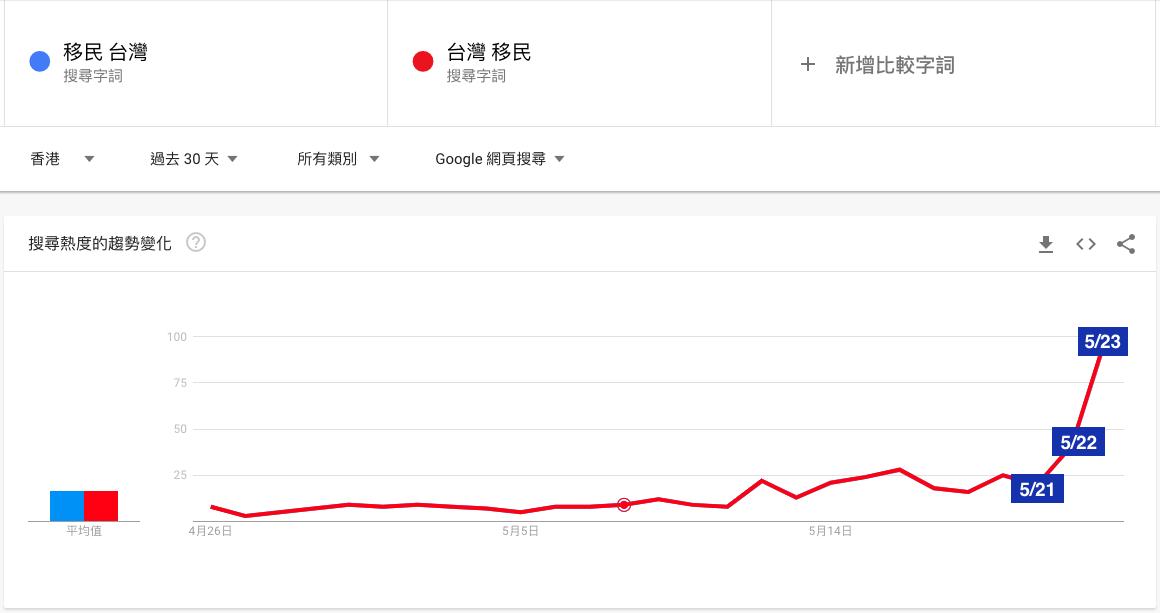 Google Ads Keyword Planner 台灣投資移民搜尋量